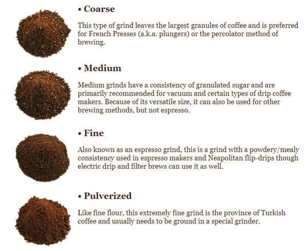 the grinding should be processed carefully